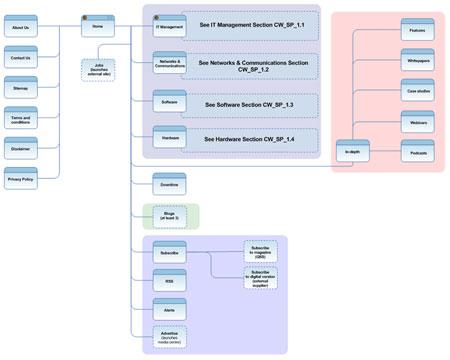 Совместная жизнь Agile и UCD на  примере реального проекта 8
