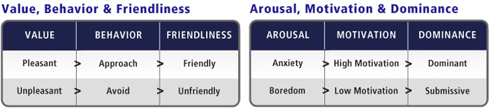 Emotions, Behavior & Motivation and Personality