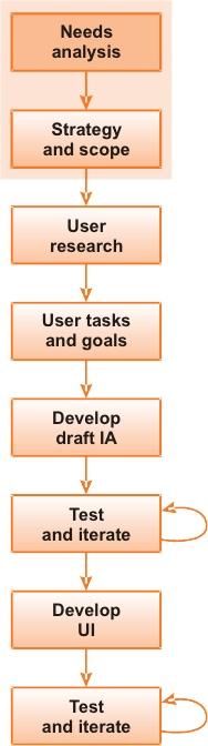 Processo_design_architettura_intranet