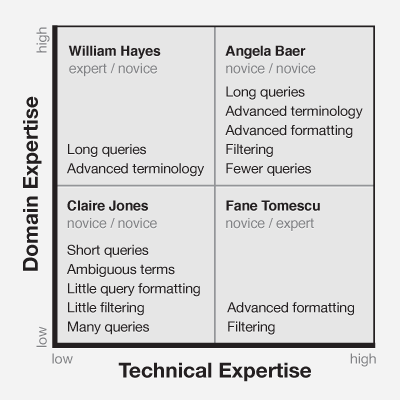 Image 1 - Quadrant comparing domain versus technical expertise