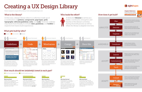 Creating a UX library diagram