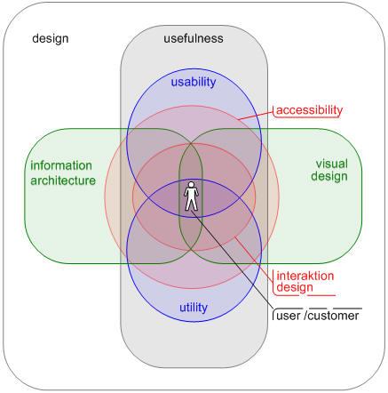 elements of UXD-P