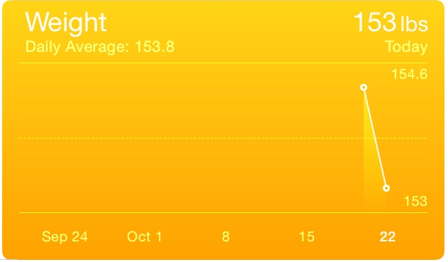 Images of Apple iPhone health app