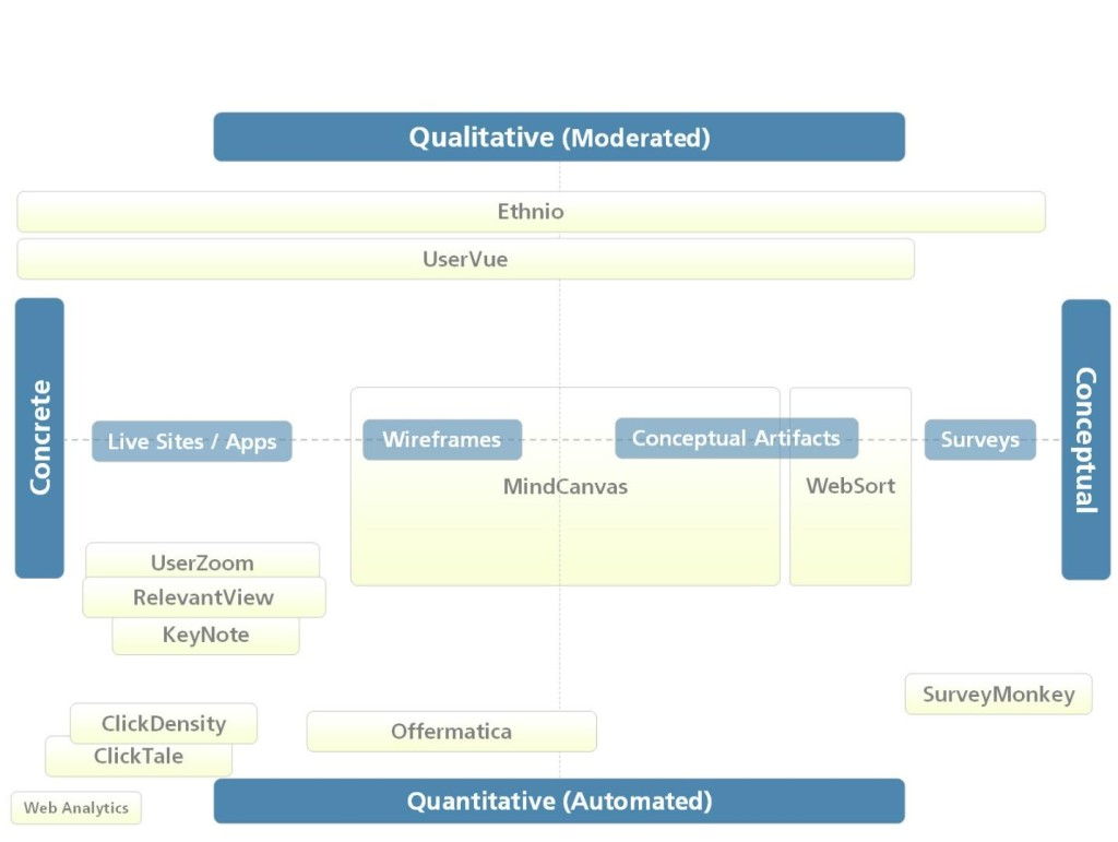 Another chart showing evaluation criteria for remote research tools.