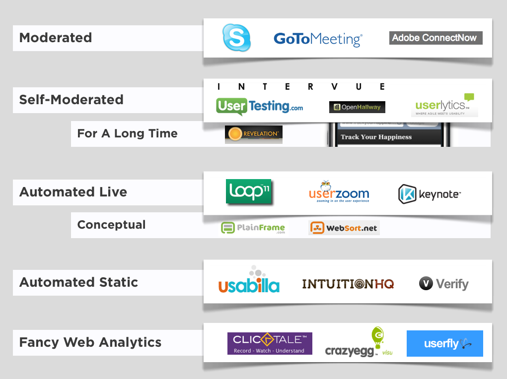 Five categories of user research tools.