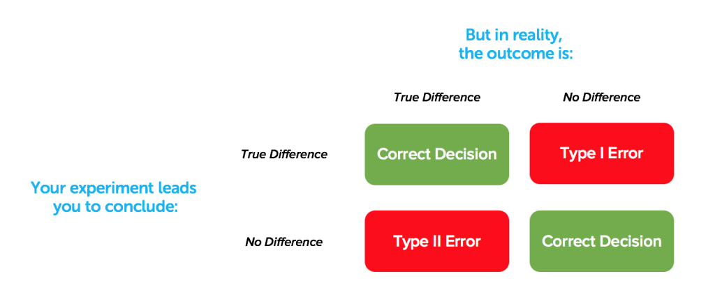 Matrix visualising Type I and Type II errors as described in text.