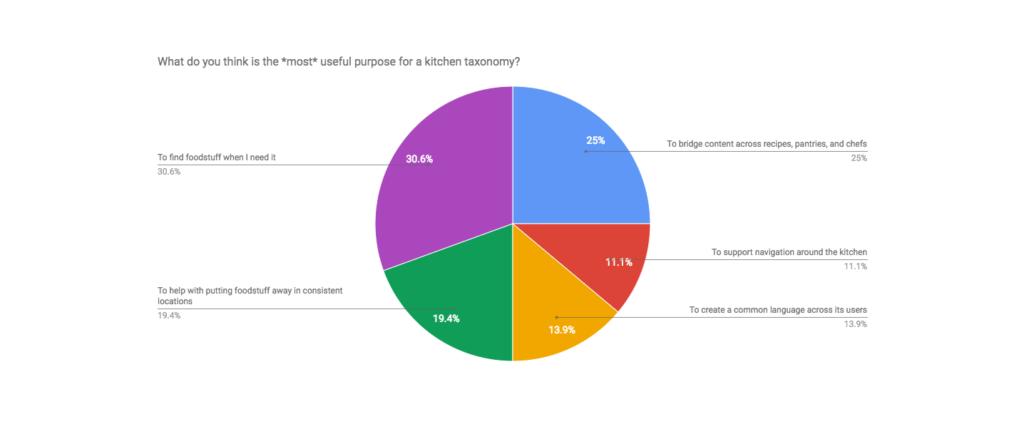Piechart showing participant response to kitchen taxonomy purpose