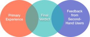Venn diagram with three circles: left, primary experience, overlaps center (final verdict), which overlaps right (feedback from second-hand users)