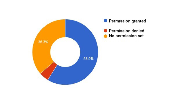 Pie chart showing push notifications permission granted (58.9%), permission denied (4.8%), and no permission set (36.3%).