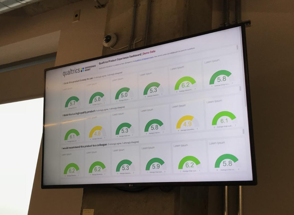 A monitor hanging on a wall displaying more than a dozen graphs illustrating product experience metrics.