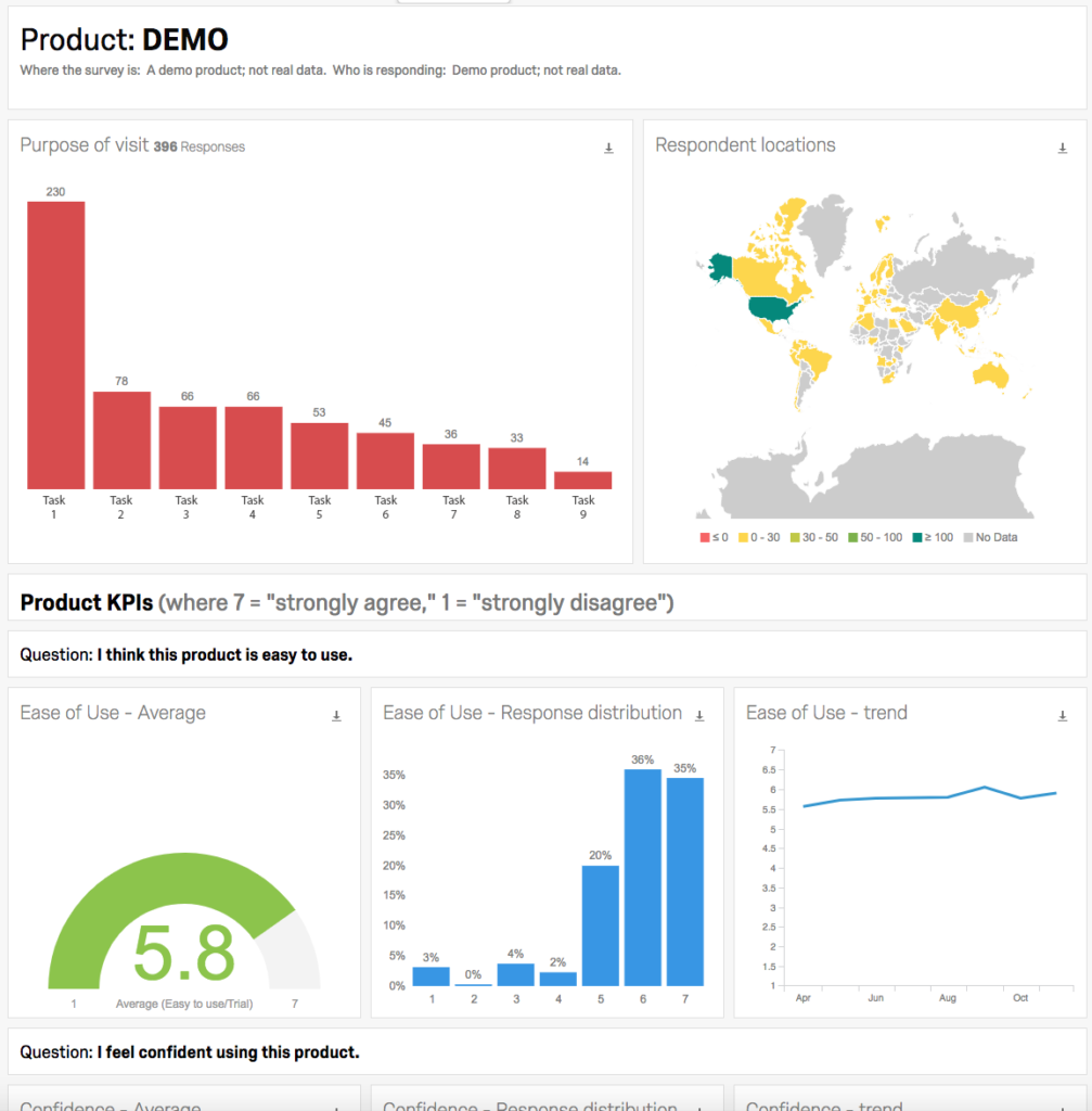 A sample dashboard page showing bar graphs describing what people are doing in a product and how they rate an ease-of-use question.