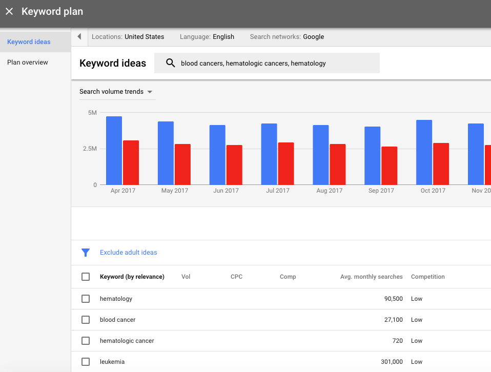 Screen grab from Google's Keyword Planner.