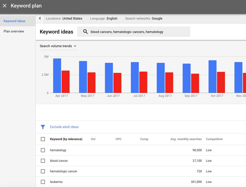 Screen grab from Google's Keyword Planner.