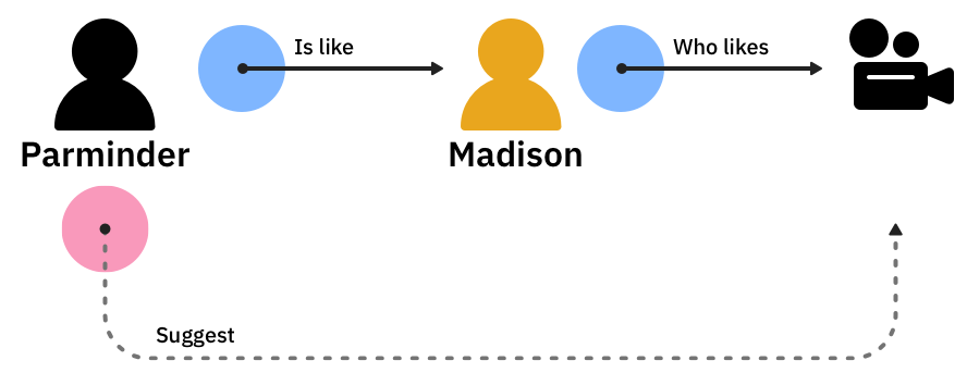Image shows the relationship between Parminder and Madison: if Parminder has characteristics like Madison, and Madison liked Movie X, Parminder would also love Movie X.