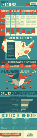 Infographic showing different statistics about UX Careers such as locations, skill sets, and job titles.