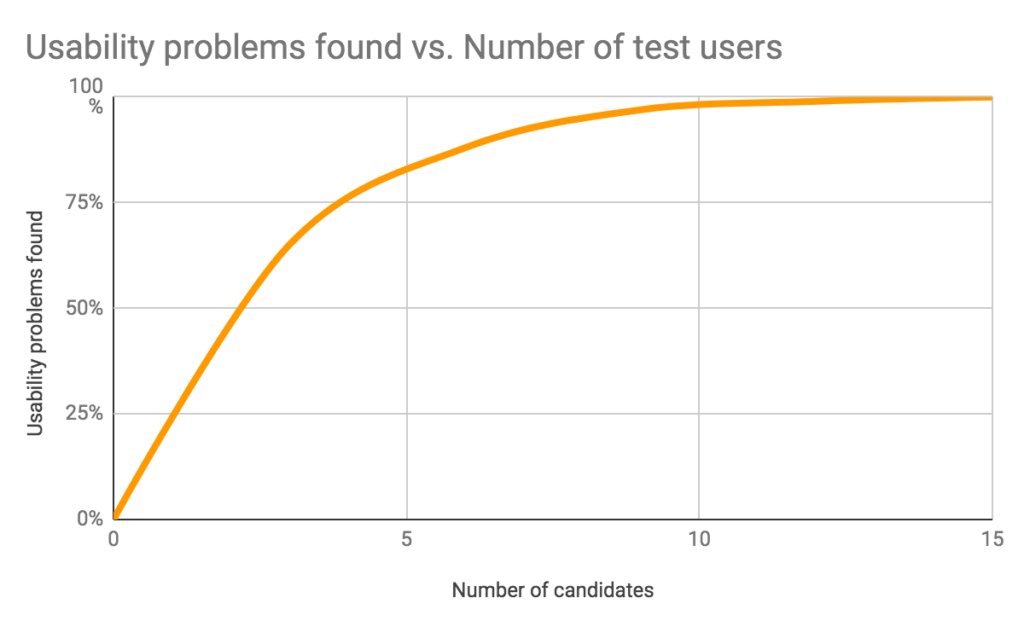 Graph showing number of candidates (X axis) and % problems found (Y axis). Once reaching 5 candidates, approximately 85% of the issues have been uncovered.