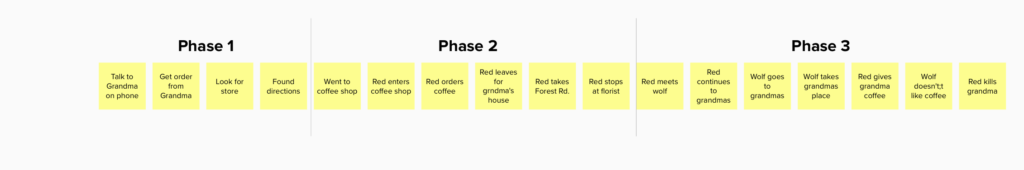 IMG timeline with phases