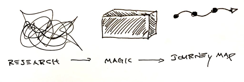 IMG scribble, magic, journey map