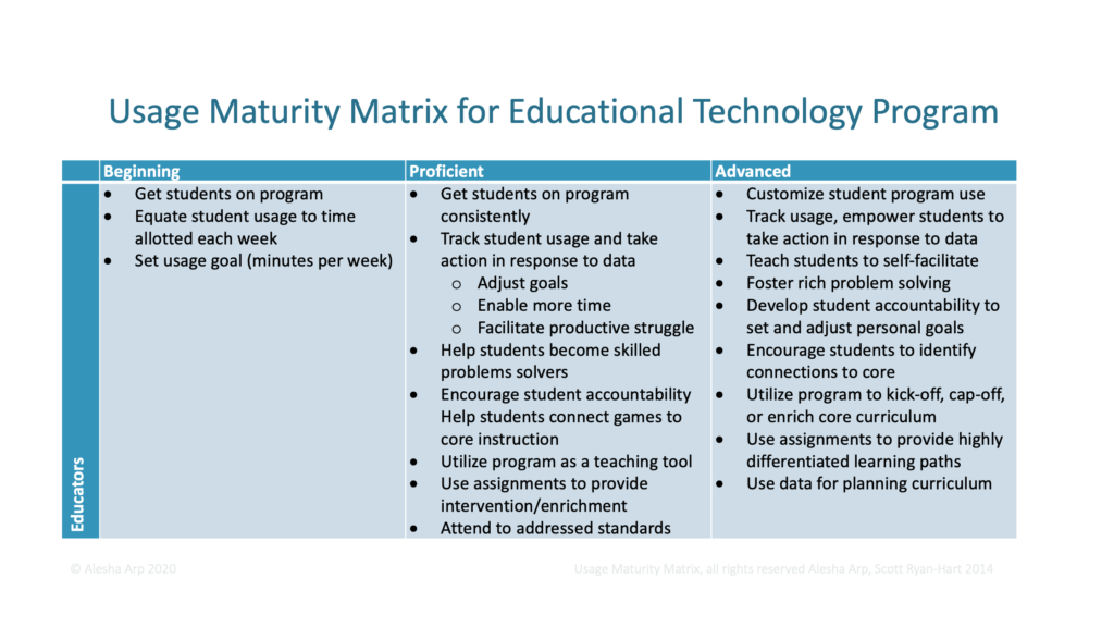 Table for usage maturity matrix for educational technology program. Begin table. Level 1 - Beginning: Get students on program. Equate student usage to time allotted each week. Set usage goal (minutes per week). Level 2 - Proficient: Get students on program consistently. Track student usage and take action in response to data. Sub-topic - Adjust goals, enable more time, facilitate productive struggle. Help students become skilled problem solvers. Encourage student accountability. Help students connect games to core instruction. Utilize program as a teaching tool. Use assignments to provide intervention/enrichment. Attend to address standards. Level 3 - Advanced: Customize student program use. Track usage, empower students to take action in response to data. Teach students to self-facilitate. Foster rich problem solving. Develop student accountability to set and adjust personal goals. Encourage students to identify connections to core. Utilize program to kick-off, cap-off, or enrich core curriculum. Use assignments to provide highly differentiated learning paths. Use data for planning curriculum. End table.
