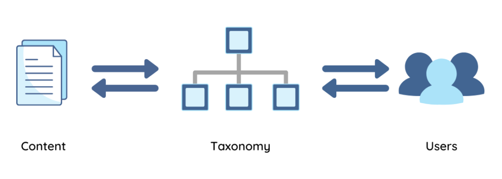 Image of the relationship between content, taxonomy, and the users. The taxonomy sits between users and content, and information flows in both directions.