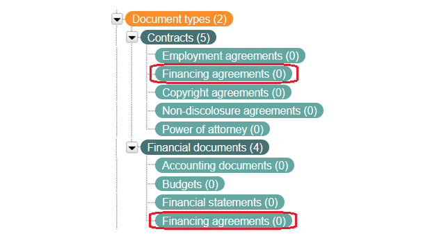 Taxonomy excerpt of the concept Financial documents in a polyhierarchy, appearing under both Contracts and Financial documents.