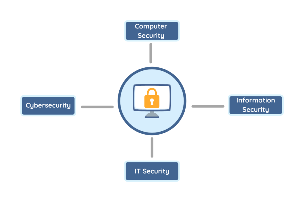 Different labels for the same concept: Computer security, cybersecurity, information security, IT security.