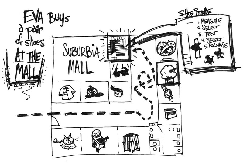 Meandering map of a suburban mall