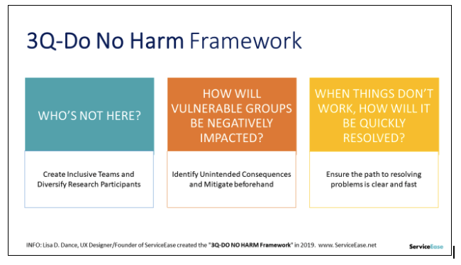 """3Q-Do No Harm Framework. Showing the framework to as """"Who's not here?"""", """"How will vulnerable groups be negatively impacted?"""", and """"When things don't work, how will it be quickly resolved?"""""""